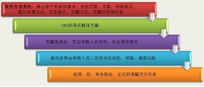 翻译服务流程