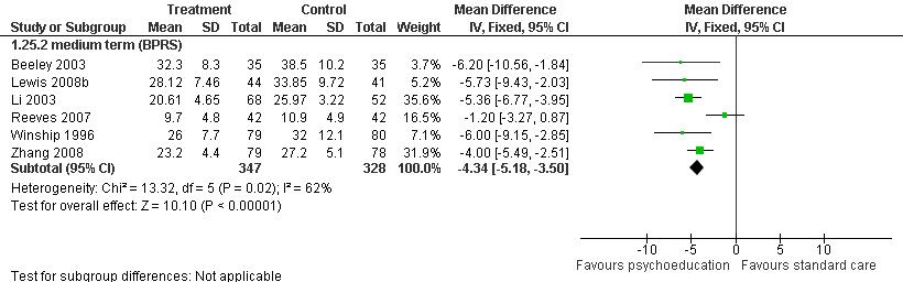 连续变量的Meta分析